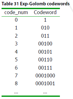 Exp-Golomb codewords
