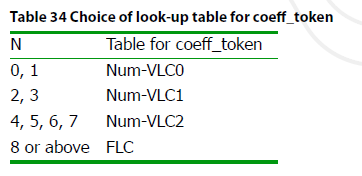 Choice of look-up table for coeff_token