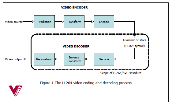 An Overview Of H 264 Advanced Video Coding Vcodex