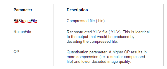 HEVC and VP9 Codecs: Try them yourself - Vcodex