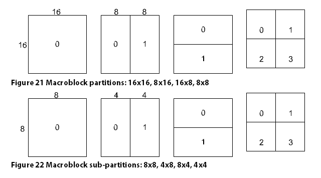 Macroblock partitions
