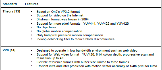 Other popular video coding formats